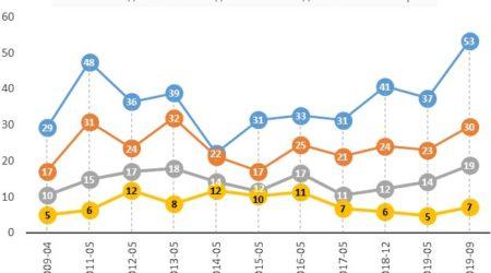 Количество желающих уехать за границу россиян неуклонно растёт