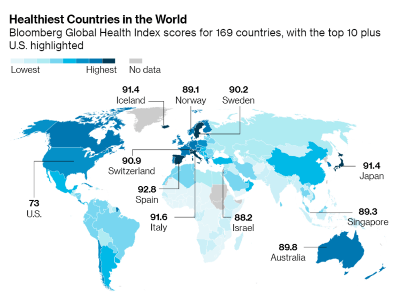 Самая здоровая страна в мире